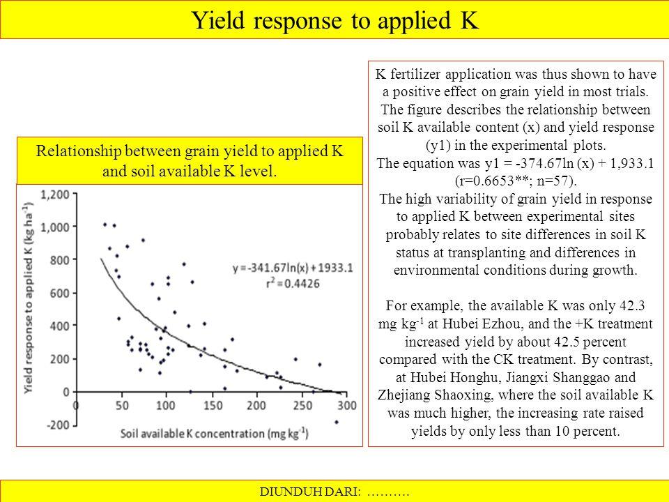 Kandungan K- daun vs Respon pupuk K Respon jagung thd pupuk kalium dipengaruhi oleh status K tanaman, yaitu kadar K daun pada fase silking Defisiensi akut: Kadar K daun 0.25 - 0.41 %K Defisien tanpa gejala:0.62 - 0.91 %K Normal:0.91 - 1.3% K Tambahan hasil jagung, bu/ac 25 K daun = 0.75 % K daun = 1.0 % K daun = 1.5 % K daun = 1.75% 25 50 75 100 125 Dosis pupuk K ( lb / ac ) Sumber: Hanway et al.