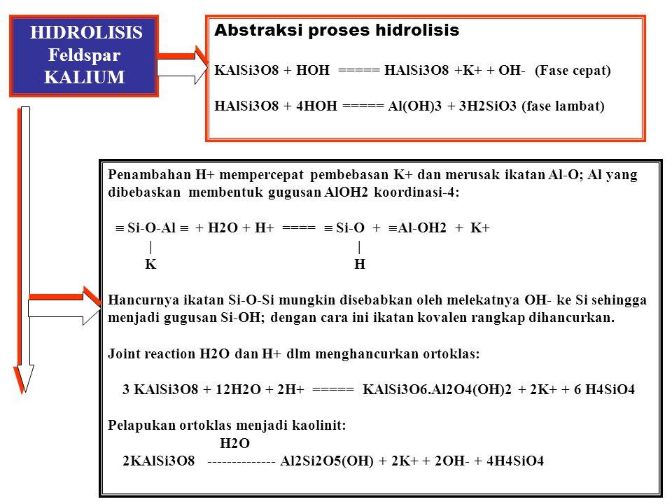 HIDROLISIS Feldspar KALIUM Abstraksi proses hidrolisis KAlSi3O8 + HOH ===== HAlSi3O8 +K+ + OH- (Fase cepat) HAlSi3O8 + 4HOH ===== Al(OH)3 + 3H2SiO3 (fase lambat) Penambahan H+ mempercepat pembebasan K+ dan merusak ikatan Al-O; Al yang dibebaskan membentuk gugusan AlOH2 koordinasi-4:  Si-O-Al  + H2O + H+ ====  Si-O +  Al-OH2 + K+ | | K H Hancurnya ikatan Si-O-Si mungkin disebabkan oleh melekatnya OH- ke Si sehingga menjadi gugusan Si-OH; dengan cara ini ikatan kovalen rangkap dihancurkan.