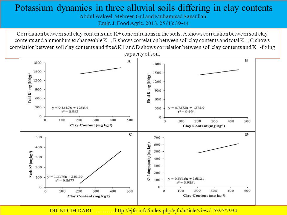 Potassium dynamics in three alluvial soils differing in clay contents Abdul Wakeel, Mehreen Gul and Muhammad Sanaullah. Emir. J. Food Agric. 2013. 25