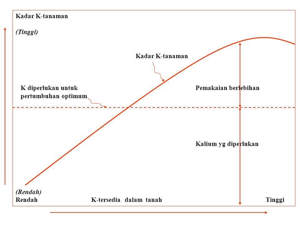 Kadar K-tanaman (Tinggi) Kadar K-tanaman K diperlukan untukPemakaian berlebihan pertumbuhan optimum Kalium yg diperlukan (Rendah) Rendah K-tersedia dalam tanah Tinggi