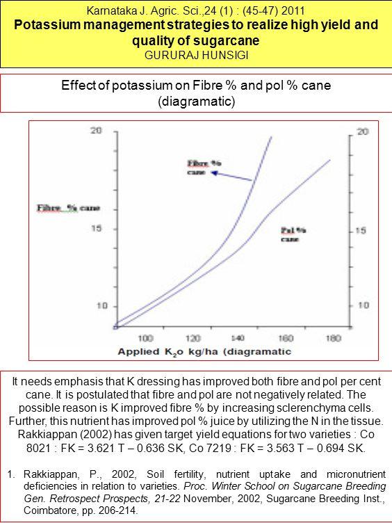 Karnataka J. Agric. Sci.,24 (1) : (45-47) 2011 Potassium management strategies to realize high yield and quality of sugarcane GURURAJ HUNSIGI Effect o