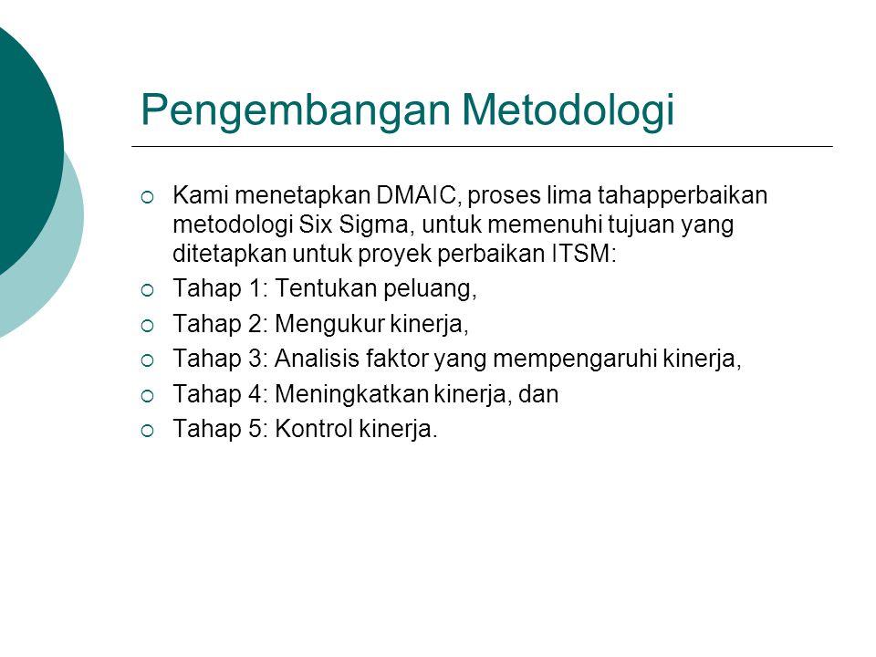 Pengembangan Metodologi  Kami menetapkan DMAIC, proses lima tahapperbaikan metodologi Six Sigma, untuk memenuhi tujuan yang ditetapkan untuk proyek p