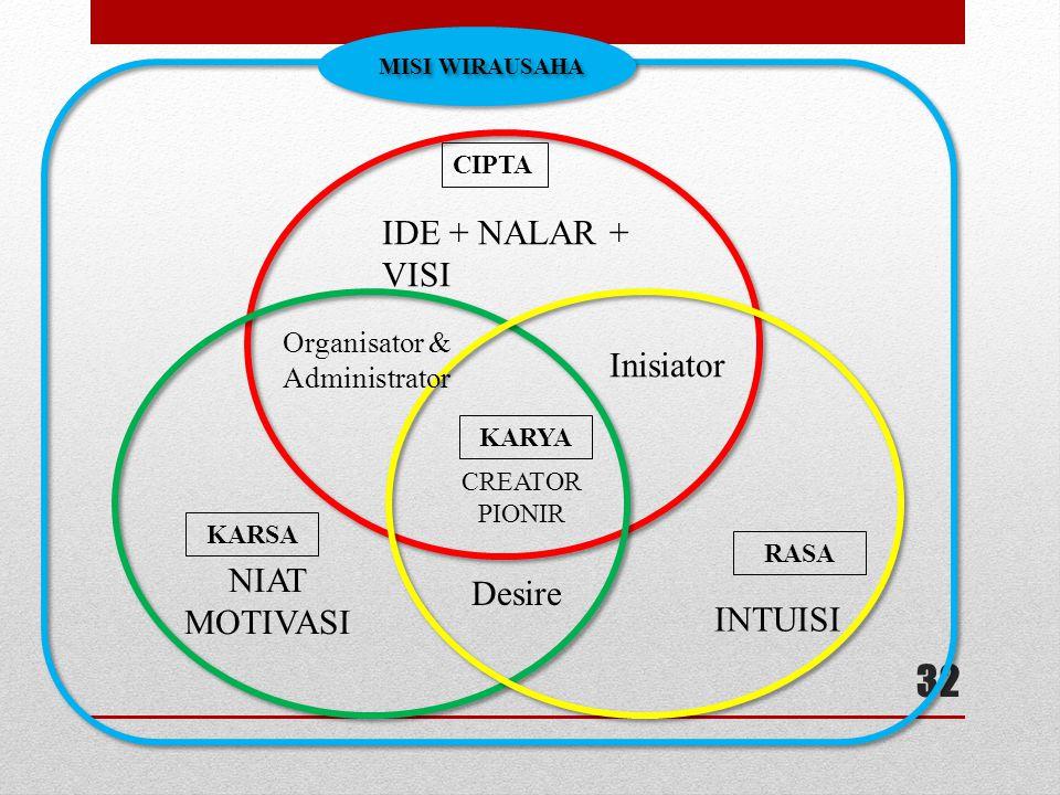 32 MISI WIRAUSAHA CIPTA IDE + NALAR + VISI KARSA NIAT MOTIVASI RASA INTUISI Organisator & Administrator Inisiator Desire KARYA CREATOR PIONIR