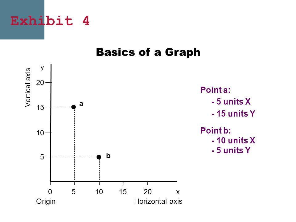 Exhibit 4 Point a: - 5 units X - 15 units Y 15 10 5 20 y Vertical axis a b Point b: - 10 units X - 5 units Y 0 Origin 2015105x Horizontal axis Basics