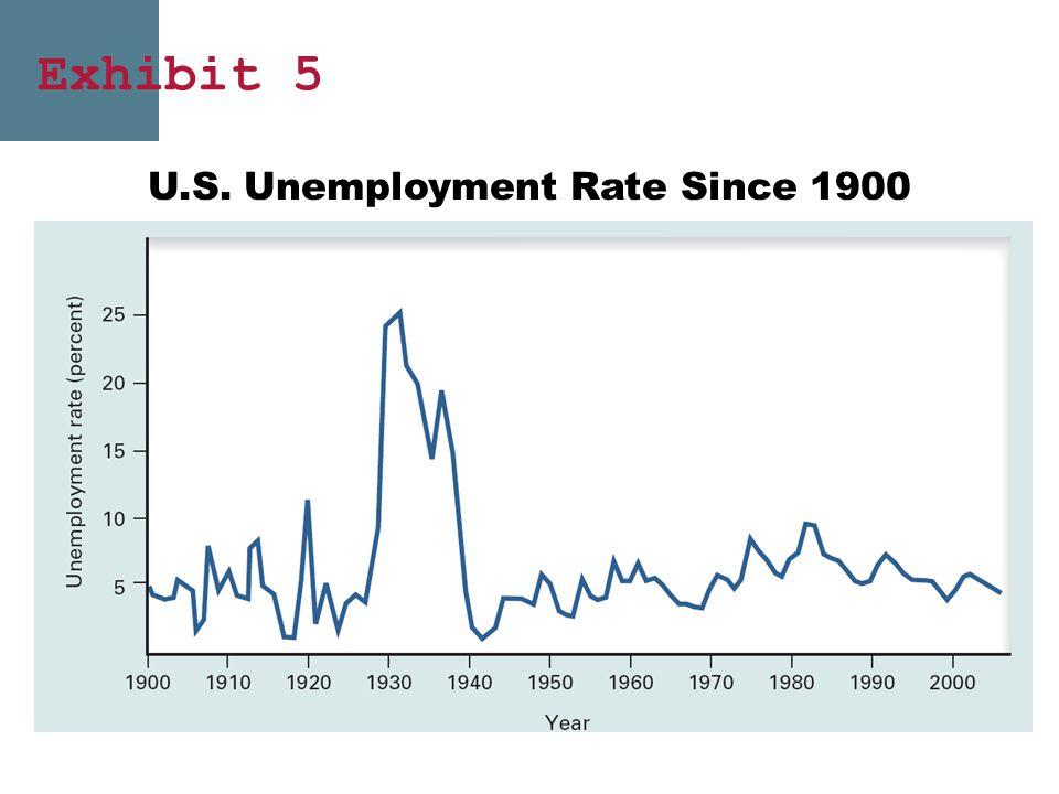 U.S. Unemployment Rate Since 1900 Exhibit 5