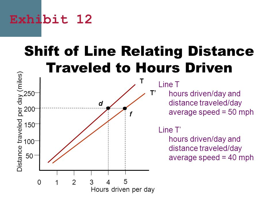 Shift of Line Relating Distance Traveled to Hours Driven 0 4 3 2 1 Hours driven per day 5 150 100 50 200 Distance traveled per day (miles) 250 f T' d