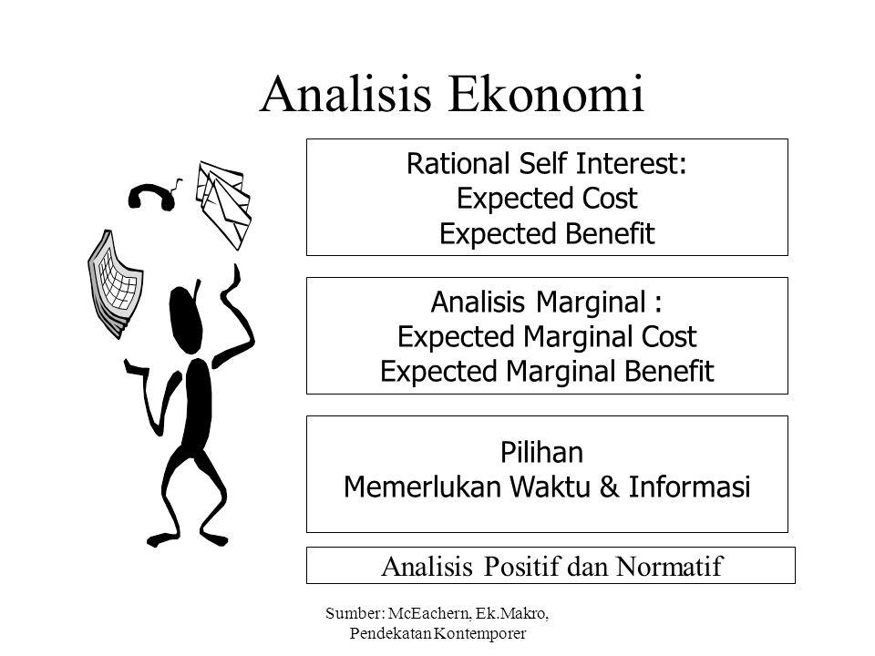 Sumber: McEachern, Ek.Makro, Pendekatan Kontemporer Analisis Ekonomi Rational Self Interest: Expected Cost Expected Benefit Analisis Marginal : Expect