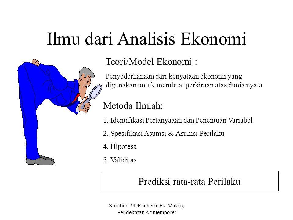 Sumber: McEachern, Ek.Makro, Pendekatan Kontemporer Ilmu dari Analisis Ekonomi Teori/Model Ekonomi : Penyederhanaan dari kenyataan ekonomi yang diguna