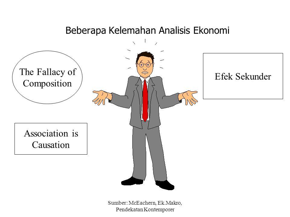 Sumber: McEachern, Ek.Makro, Pendekatan Kontemporer Beberapa Kelemahan Analisis Ekonomi Association is Causation The Fallacy of Composition Efek Sekun