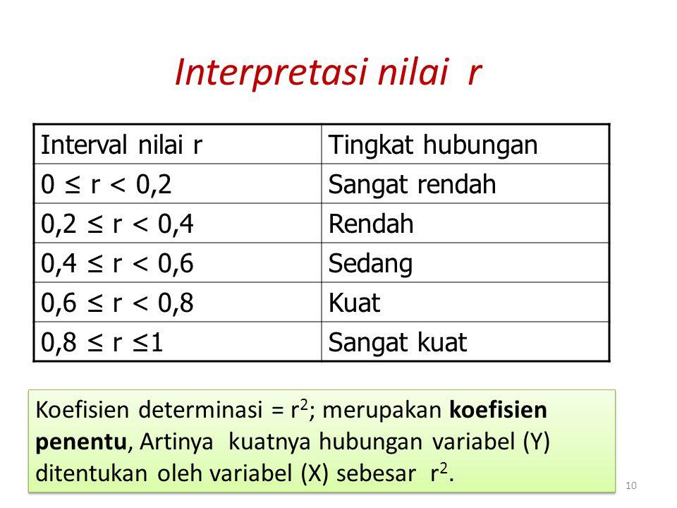 10 Interpretasi nilai r Interval nilai rTingkat hubungan 0 ≤ r < 0,2Sangat rendah 0,2 ≤ r < 0,4Rendah 0,4 ≤ r < 0,6Sedang 0,6 ≤ r < 0,8Kuat 0,8 ≤ r ≤1