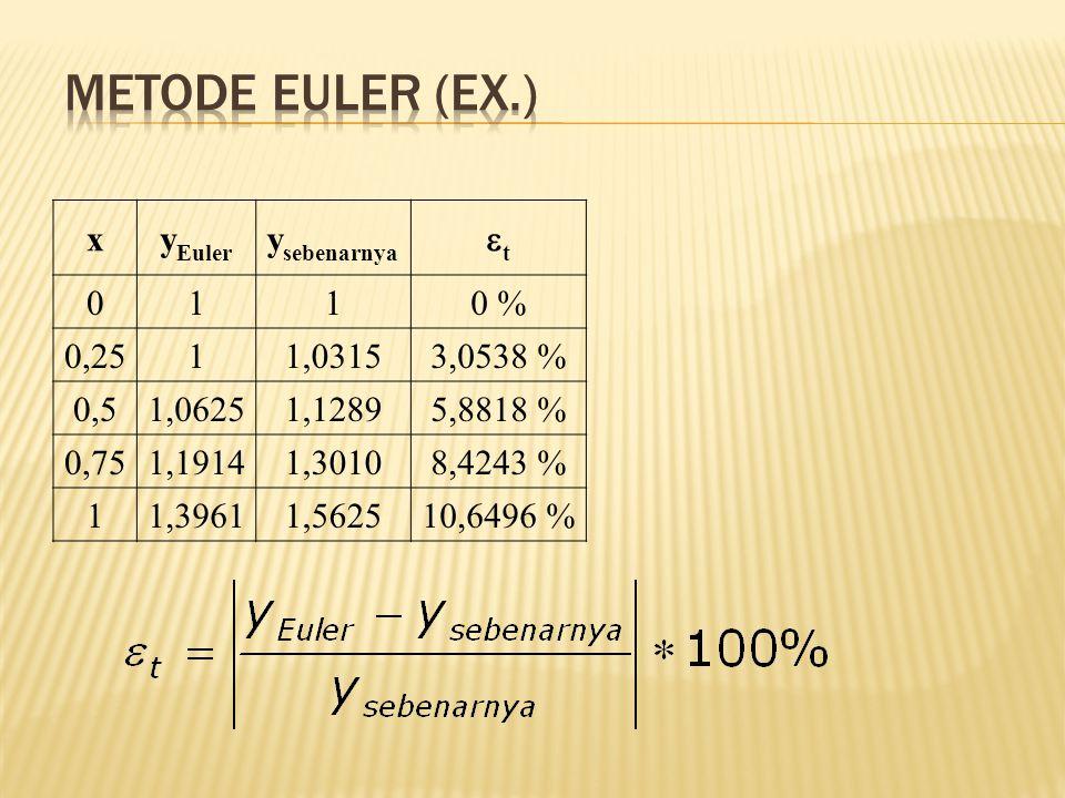 xy Euler y sebenarnya tt 0110 % 0,2511,03153,0538 % 0,51,06251,12895,8818 % 0,751,19141,30108,4243 % 11,39611,562510,6496 %