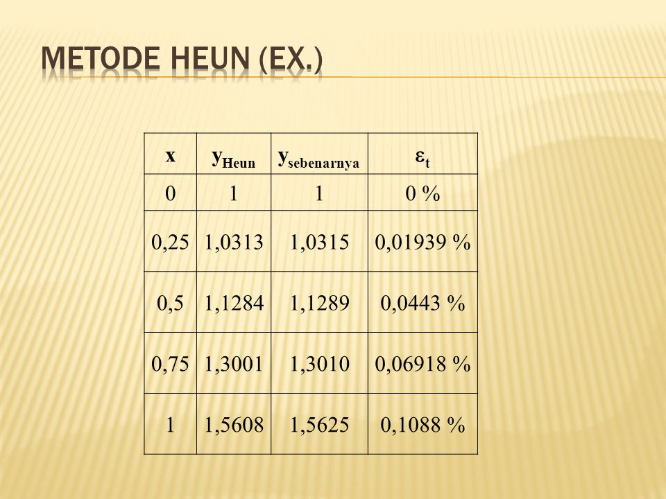 xy Heun y sebenarnya tt 0110 % 0,251,03131,03150,01939 % 0,51,12841,12890,0443 % 0,751,30011,30100,06918 % 11,56081,56250,1088 %