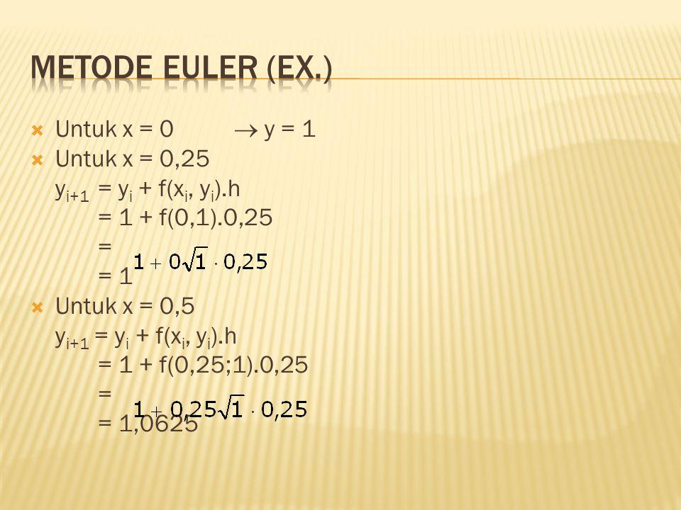  Untuk x = 0  y = 1  Untuk x = 0,25 y i+1 = y i + f(x i, y i ).h = 1 + f(0,1).0,25 = = 1  Untuk x = 0,5 y i+1 = y i + f(x i, y i ).h = 1 + f(0,25;1).0,25 = = 1,0625