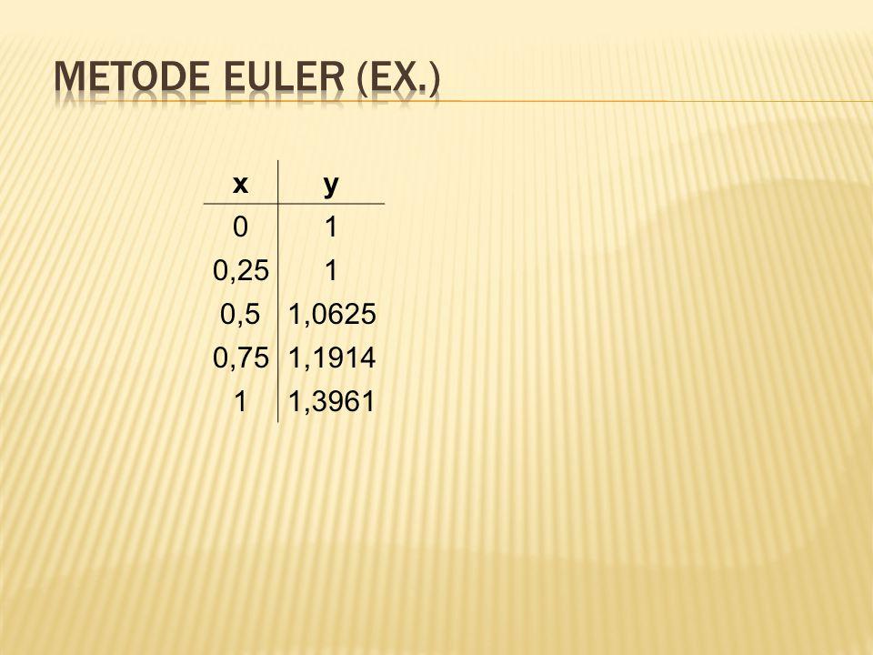 xy 01 0,251 0,51,0625 0,751,1914 11,3961