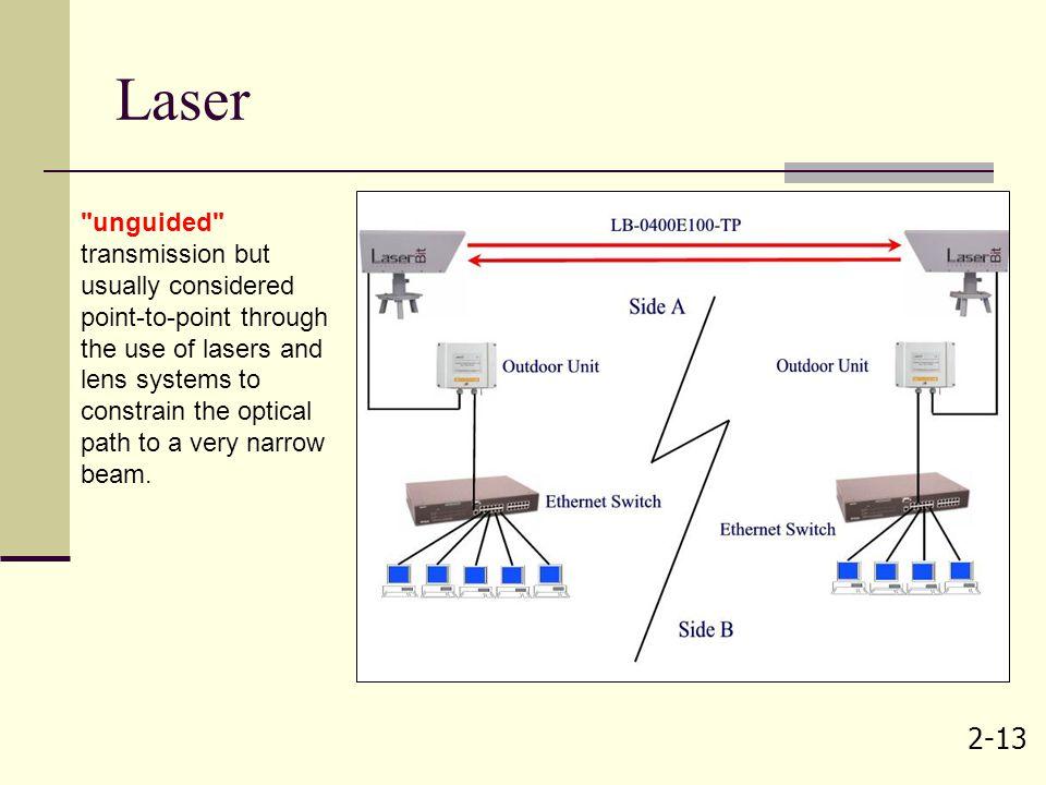 2-13 Laser