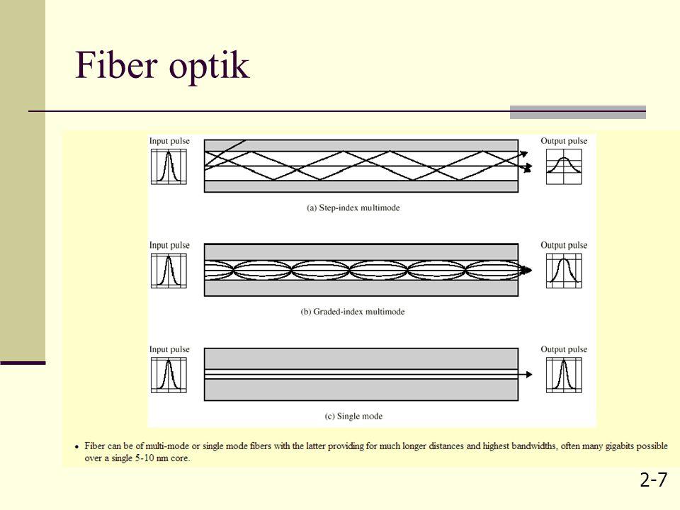 2-7 Fiber optik
