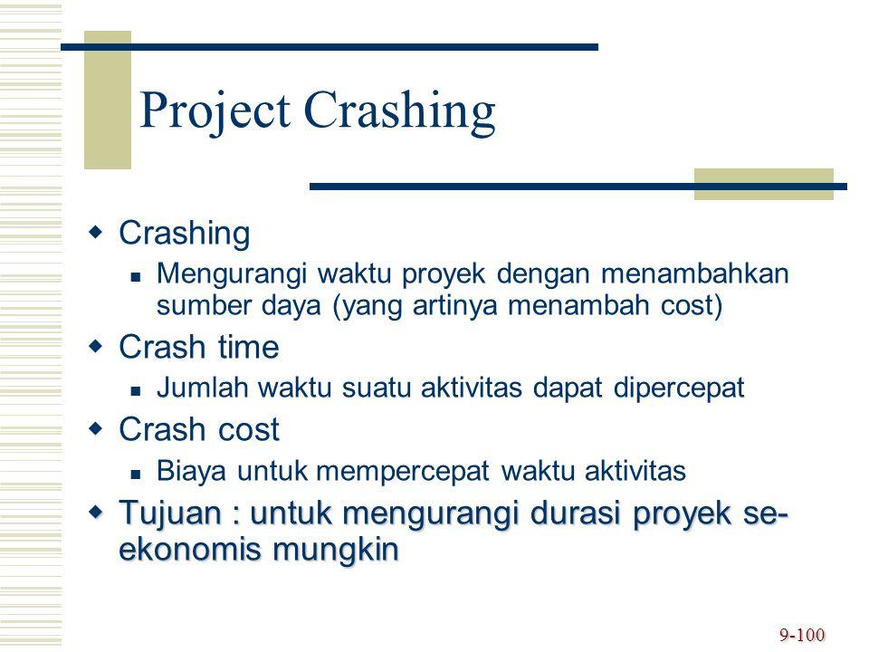 9-100 Project Crashing   Crashing Mengurangi waktu proyek dengan menambahkan sumber daya (yang artinya menambah cost)   Crash time Jumlah waktu su