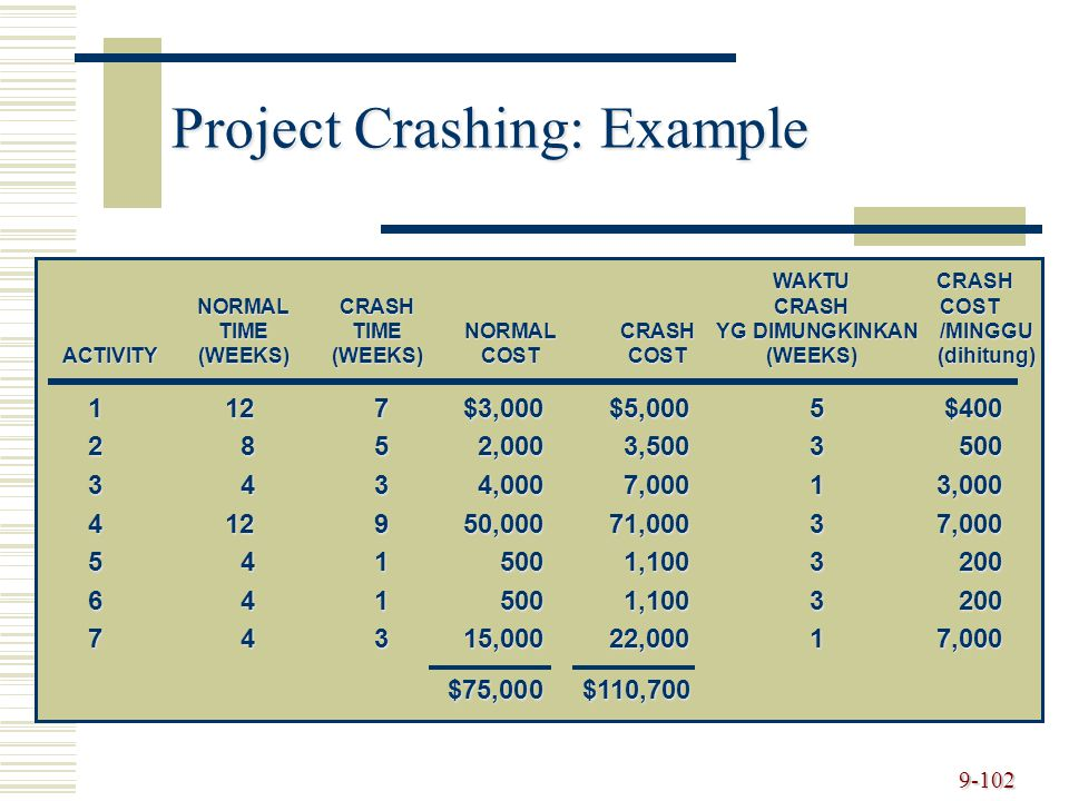 9-102 Project Crashing: Example WAKTU CRASH NORMALCRASHCRASH COST TIMETIMENORMALCRASH YG DIMUNGKINKAN /MINGGU ACTIVITY(WEEKS)(WEEKS)COSTCOST(WEEKS) (dihitung) 1127$3,000$5,0005$400 2852,0003,5003500 3434,0007,00013,000 412950,00071,00037,000 5415001,1003200 6415001,1003200 74315,00022,00017,000 $75,000$110,700