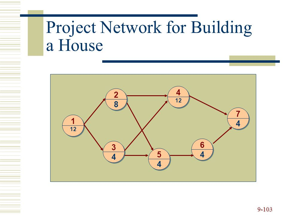 9-103 1 12 2 8 4 3 4 5 4 6 4 7 4 Project Network for Building a House