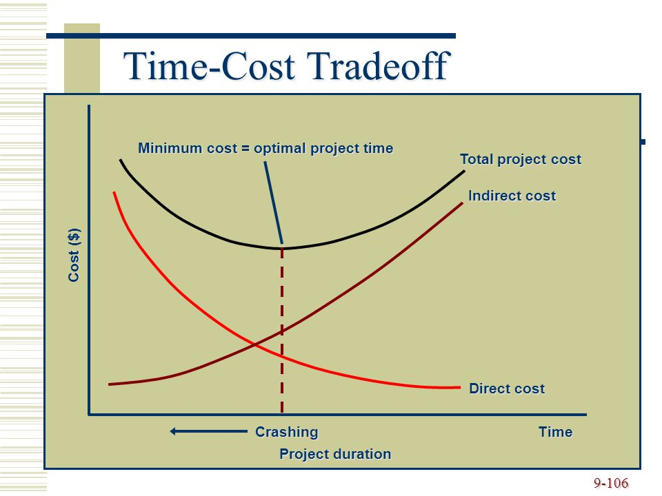 9-106 Time-Cost Tradeoff Cost ($) Project duration CrashingTime Minimum cost = optimal project time Total project cost Indirect cost Direct cost