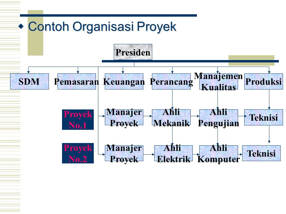  Contoh Organisasi Proyek Presiden KeuanganPemasaranSDM Manajemen Kualitas PerancangProduksi Teknisi Ahli Pengujian Ahli Mekanik Manajer Proyek Manaj