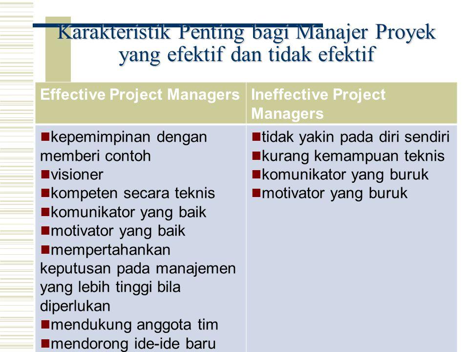 Karakteristik Penting bagi Manajer Proyek yang efektif dan tidak efektif Effective Project ManagersIneffective Project Managers kepemimpinan dengan me