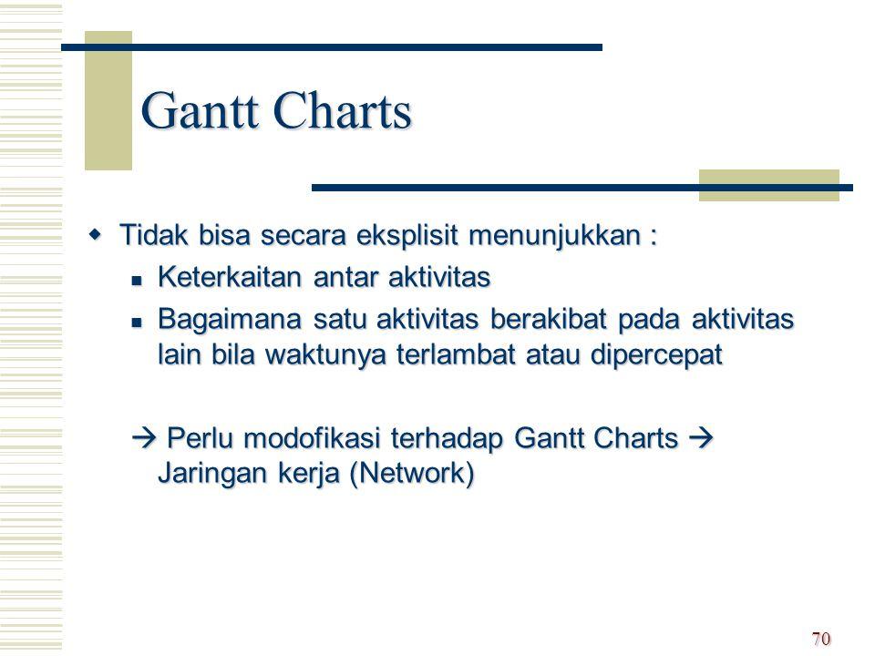 Gantt Charts  Tidak bisa secara eksplisit menunjukkan : Keterkaitan antar aktivitas Keterkaitan antar aktivitas Bagaimana satu aktivitas berakibat pa