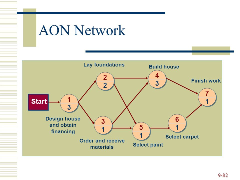 9-82 AON Network 1 3 2 2 4 3 3 1 5 1 6 1 7 1Start Design house and obtain financing Order and receive materials Select paint Select carpet Lay foundations Build house Finish work