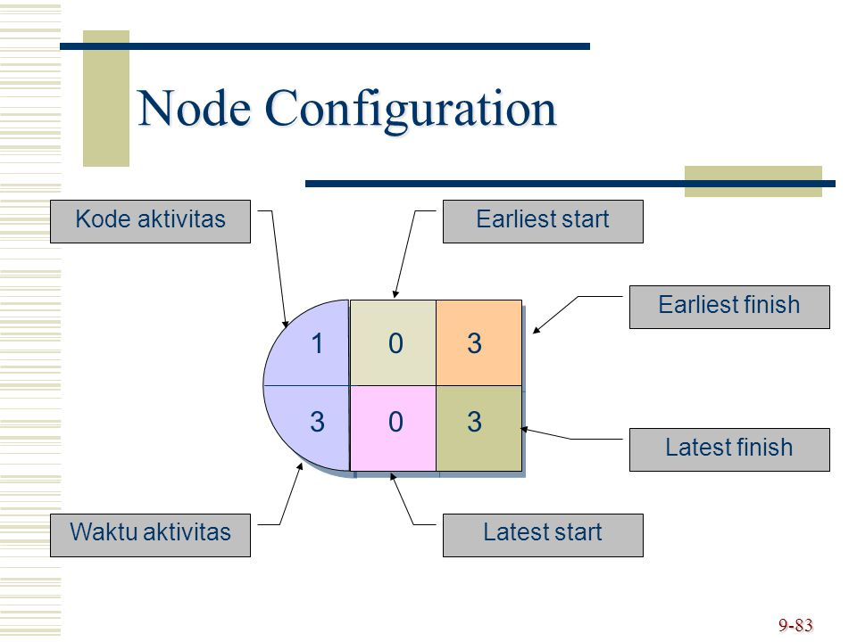 9-83 Node Configuration 103 303 Kode aktivitas Waktu aktivitas Earliest start Latest start Earliest finish Latest finish