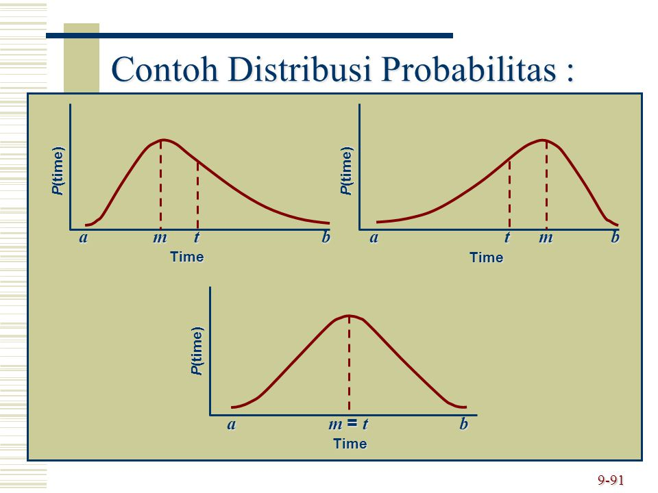9-91 Contoh Distribusi Probabilitas : P(time) Time amtbamtb m = t Time Time ba