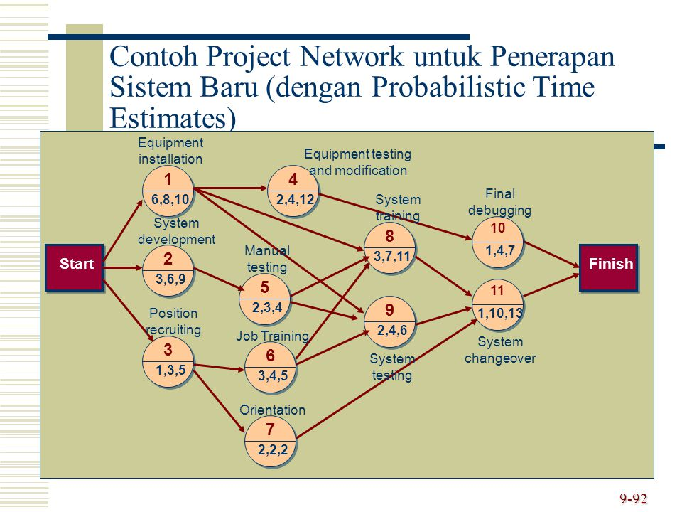 9-92 Contoh Project Network untuk Penerapan Sistem Baru (dengan Probabilistic Time Estimates) StartFinish 2 3,6,9 3 1,3,5 1 6,8,10 5 2,3,4 6 3,4,5 4 2,4,12 7 2,2,2 8 3,7,11 9 2,4,6 10 1,4,7 11 1,10,13 Equipment installation System development Position recruiting Equipment testing and modification Manual testing Job Training Orientation System training System testing Final debugging System changeover
