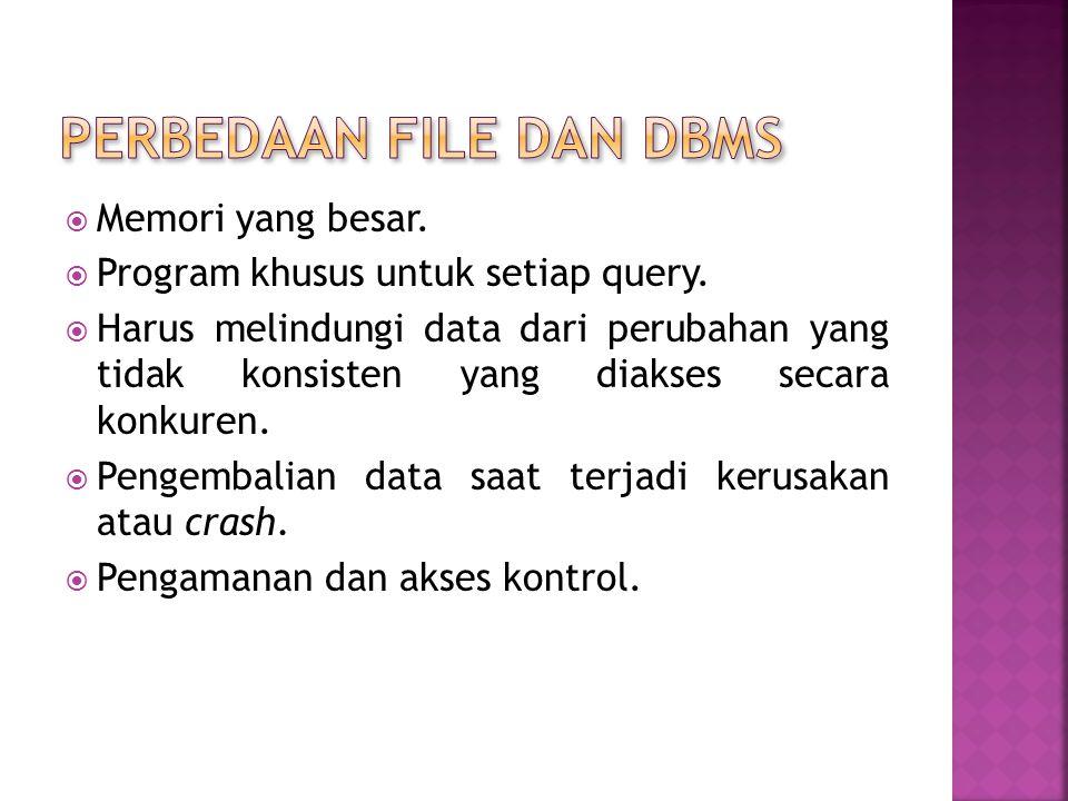  DBMS memastikan sifat atomic (semuanya atau tidak ada property).