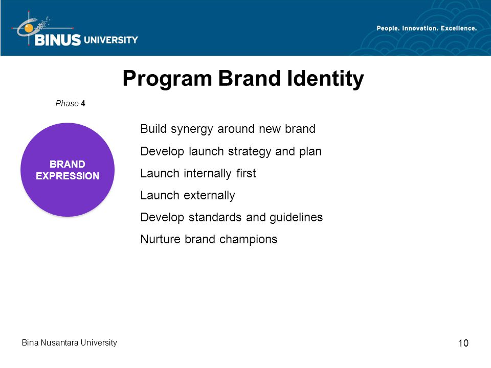 Bina Nusantara University 10 Program Brand Identity BRAND EXPRESSION BRAND EXPRESSION Phase 4 Build synergy around new brand Develop launch strategy a