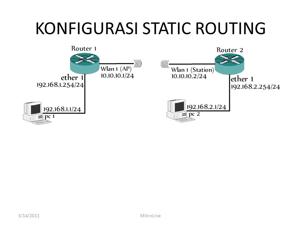KONFIGURASI STATIC ROUTING 3/14/2011MikroLine