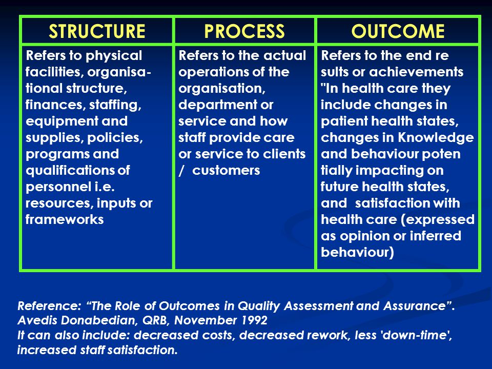 STRUCTUREPROCESSOUTCOME Refers to physical facilities, organisa- tional structure, finances, staffing, equipment and supplies, policies, programs and