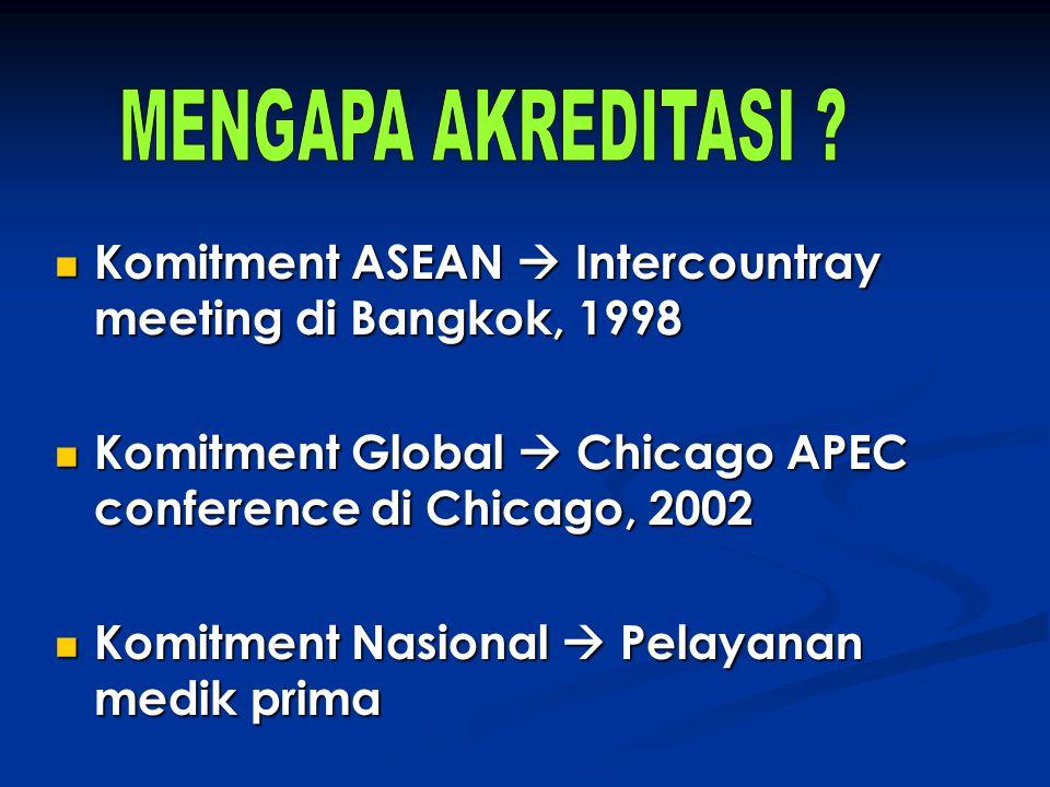Komitment ASEAN  Intercountray meeting di Bangkok, 1998 Komitment ASEAN  Intercountray meeting di Bangkok, 1998 Komitment Global  Chicago APEC conf