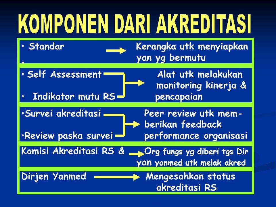 Standar Kerangka utk menyiapkan yan yg bermutu Self Assessment Alat utk melakukan monitoring kinerja & Indikator mutu RS pencapaian Survei akreditasi