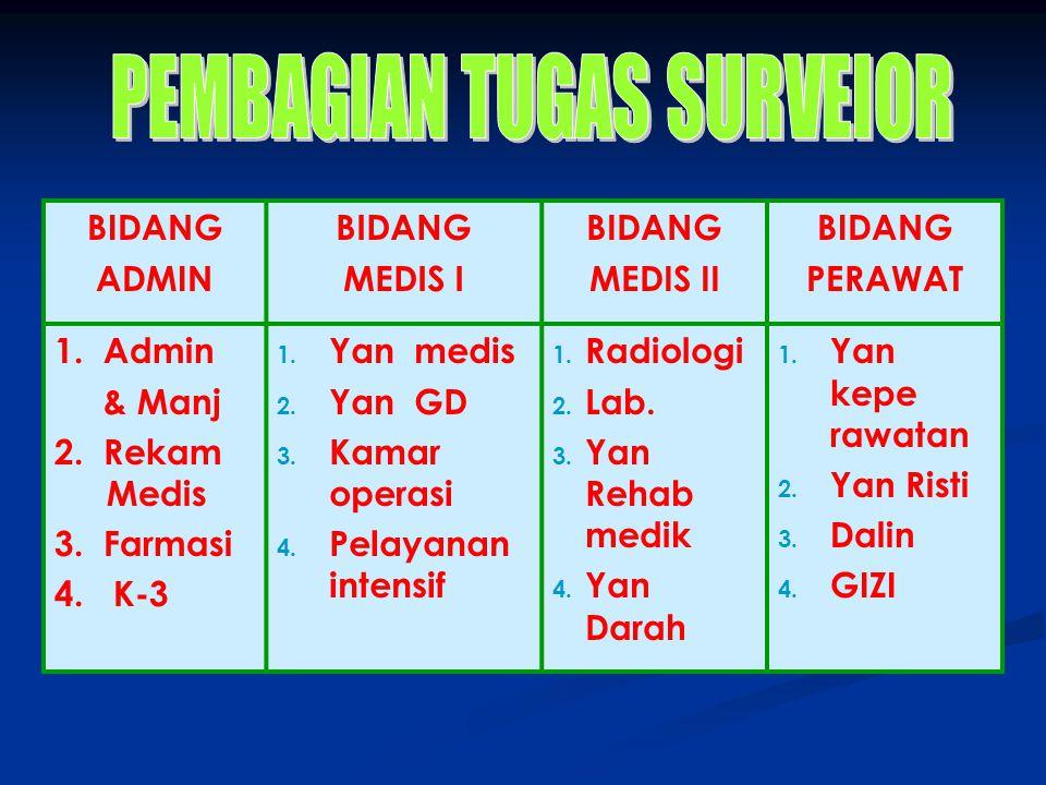 BIDANG ADMIN BIDANG MEDIS I BIDANG MEDIS II BIDANG PERAWAT 1. Admin & Manj 2. Rekam Medis 3. Farmasi 4. K-3 1. Yan medis 2. Yan GD 3. Kamar operasi 4.