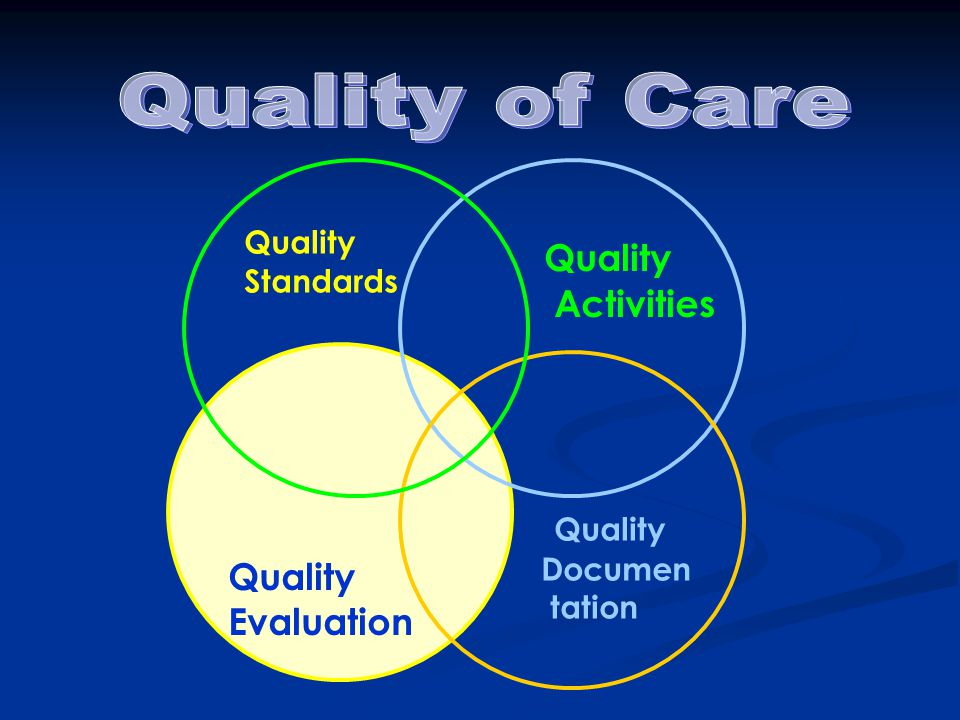 Quality Evaluation Quality Activities Quality Documen tation Quality Standards