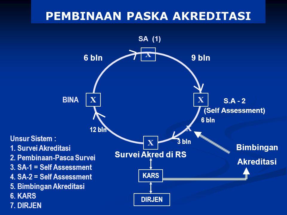 PEMBINAAN PASKA AKREDITASI SA (1) X BINA KARS DIRJEN X XX Survei Akred di RS Bimbingan Akreditasi X 3 bln 6 bln9 bln 6 bln 12 bln S.A - 2 (Self Assess