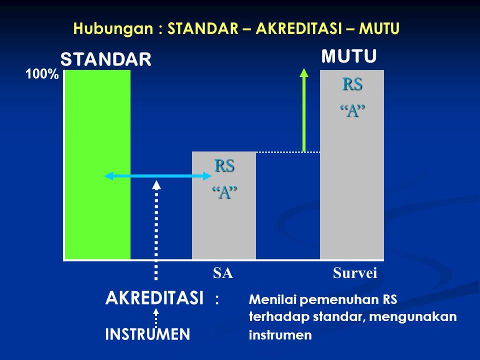 """RS""""A"""" RS""""A"""" STANDAR AKREDITASI : Menilai pemenuhan RS terhadap standar, mengunakan INSTRUMEN instrumen MUTU 100% SASurvei Hubungan : STANDAR – AKREDIT"""