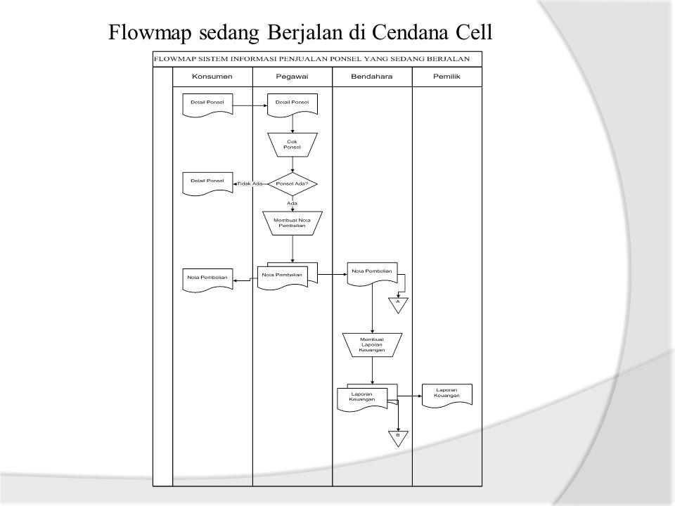 Diagram Kontek sedang Berjalan di Cendana Cell