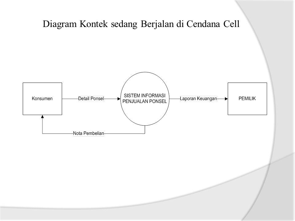 Data Flow Diagram sedang Berjalan di Cendana Cell