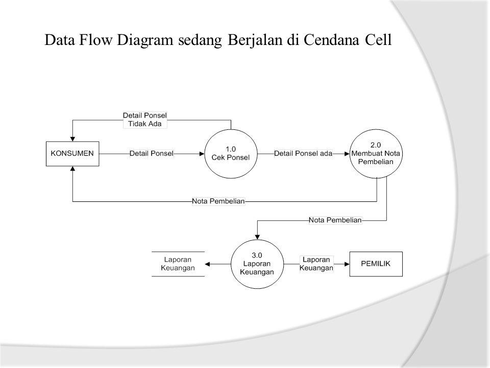 Evaluasi Sistem yang sedang berjalan 1.Proses pembelian handphone yang terjadi saat ini pada Cendana Cell belum cukup memberikan informasi tentang spesifikasi handphone yang tersedia serta memakan waktu konsumen.