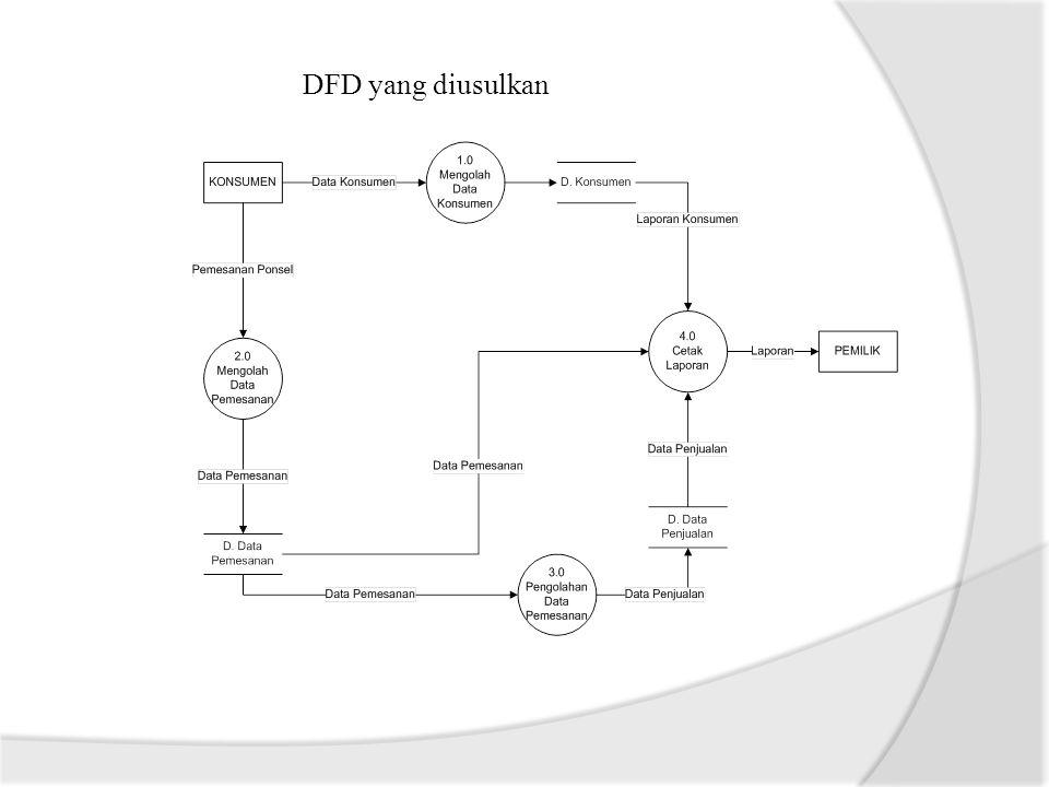DFD Level 2 Proses 2.0 yang diusulkan