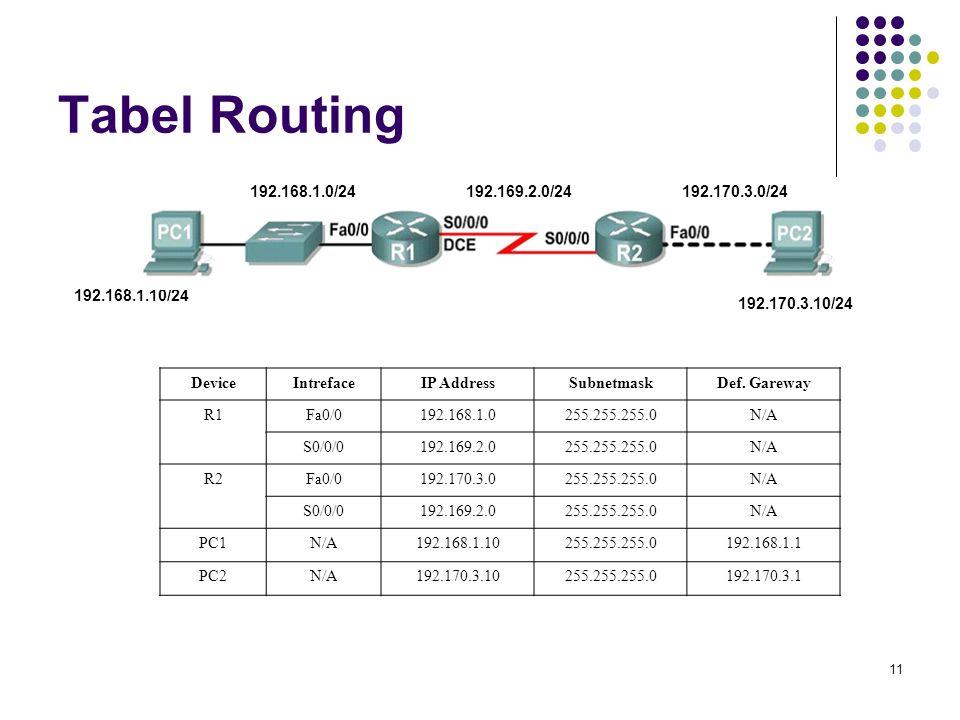 11 Tabel Routing DeviceIntrefaceIP AddressSubnetmaskDef. Gareway R1Fa0/0192.168.1.0255.255.255.0N/A S0/0/0192.169.2.0255.255.255.0N/A R2Fa0/0192.170.3