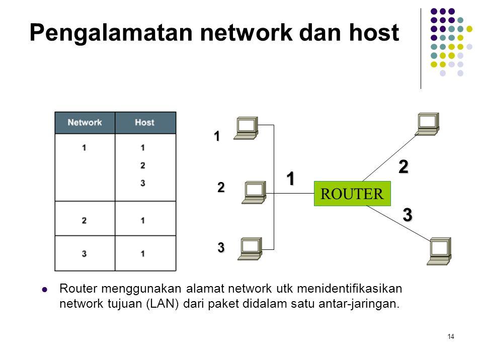 14 Pengalamatan network dan host Router menggunakan alamat network utk menidentifikasikan network tujuan (LAN) dari paket didalam satu antar-jaringan.