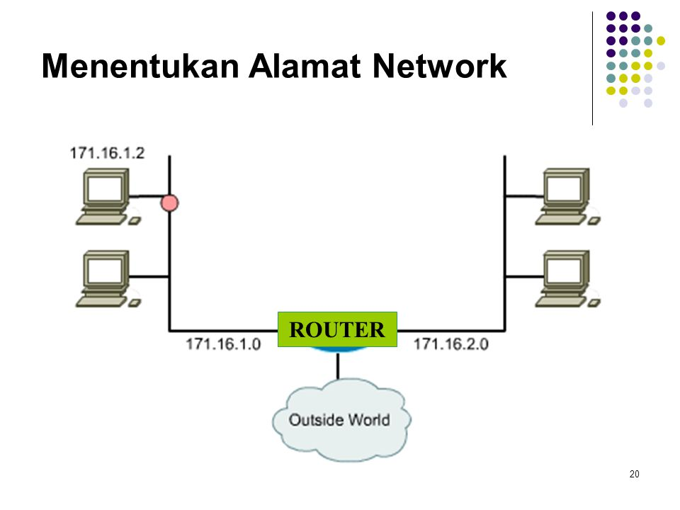 20 Menentukan Alamat Network ROUTER