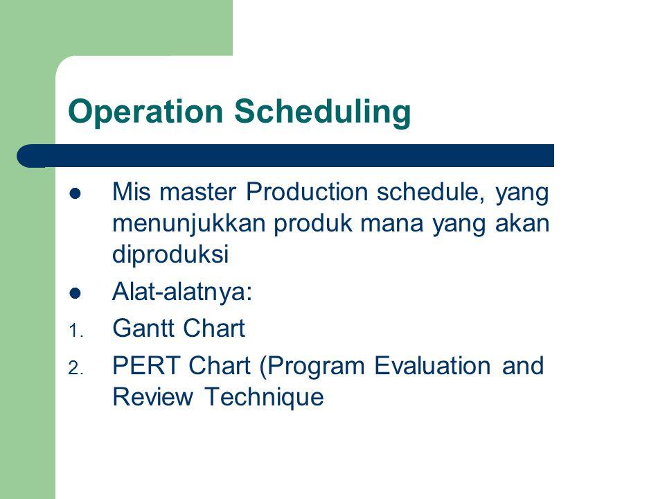 Operation Scheduling Mis master Production schedule, yang menunjukkan produk mana yang akan diproduksi Alat-alatnya: 1. Gantt Chart 2. PERT Chart (Pro