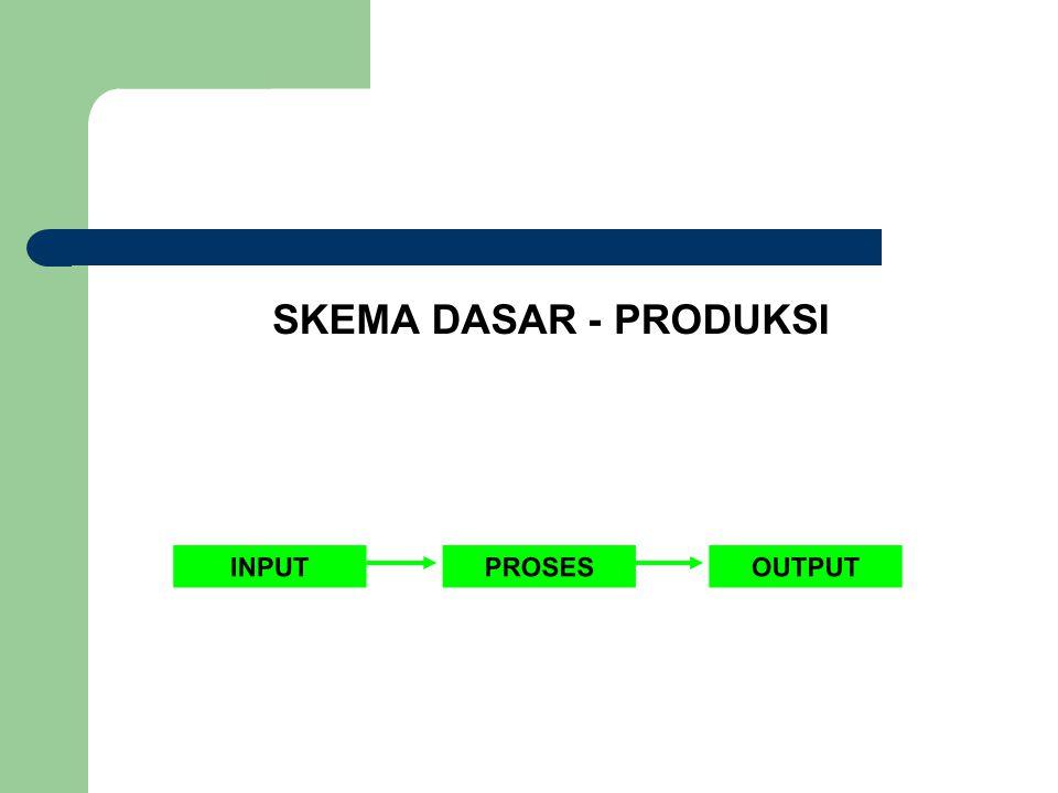 Produksi Suatu Proses mentransfer masukan- masukan (inputs) dari Sumber daya menjadi keluaran (output) yang dibutuhkan oleh konsumen.